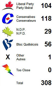 2006 CANADIAN FEDERAL ELECTION PREDICTION