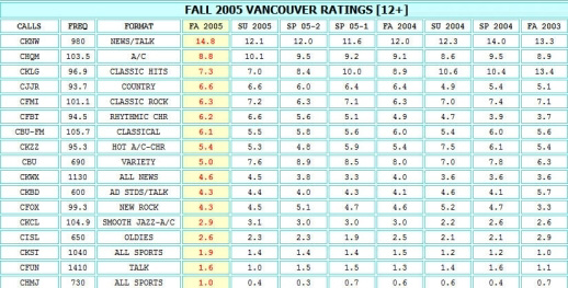 VANCOUVER-RADIO-RATINGS-FALL-2005