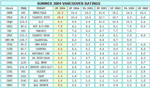 VANCOUVER-RADIO-RATINGS-SUMMER-2004