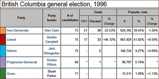 1996 British Columbia Provincial Election result