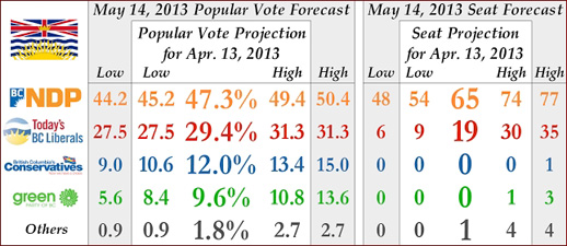 BC Election 2013 Vote Percentage and Seat Prediction