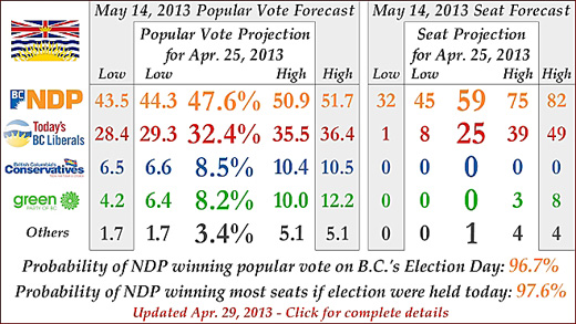 Three Hundred Eight Election Prediction outcome, April 29 2013