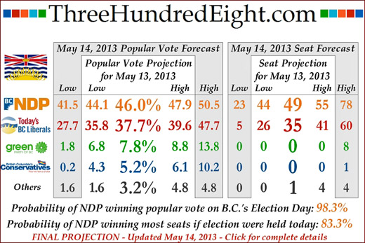308 final British Columbia election prediction, May 14, 2013