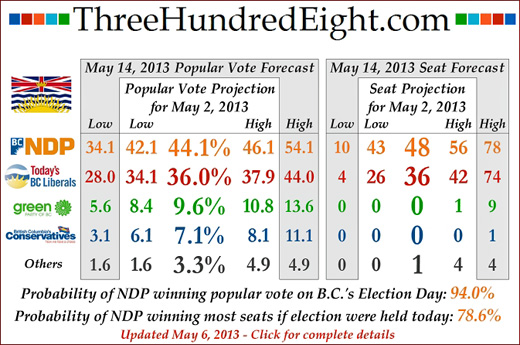 Three Hundred Eight Election Prediction outcome, May 6 2013