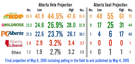 2015 Alberta election project