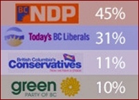 Angus Reid poll, BC election, April 26, 2013