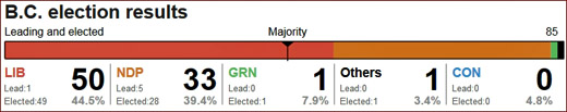 BC Liberals win