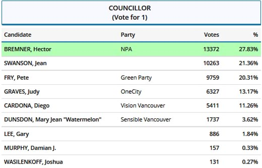 2017 Vancouver civic by-election final Councillor vote