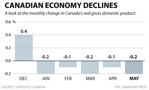 Canada in decline thanks to Stephen Harper's economic plan