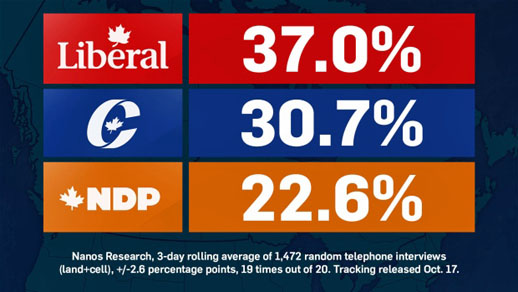 2015 Canadian Federal election, Nanos Research Poll Results, October 17th