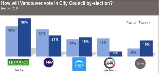 August 31, 2017 Justason Research poll on Vancouver City Council by-election