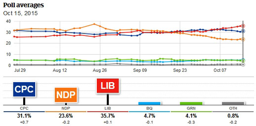 2015 Canadian Federal election, CBC Polltracker, October 16, 2015