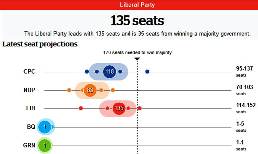 2015 Canadian Federal election, CBC Polltracker seat projection, October 16, 2015
