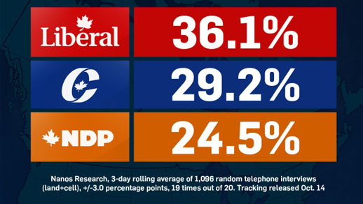 2015 Canadian Federal election, Nanos Research Poll Results, October 14, 2015