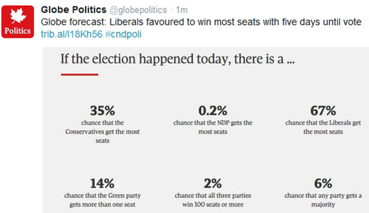 The Globe and Mail reports that the Liberal Party has a 67% chance of forming government