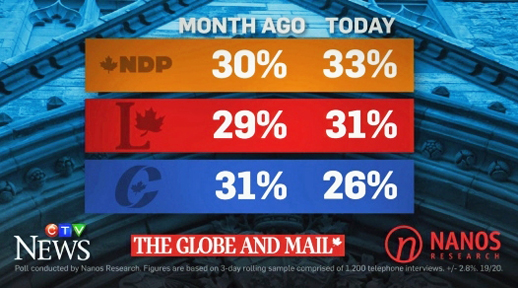 2015 Canadian Federal election, Nanos Research Poll, Sept. 7