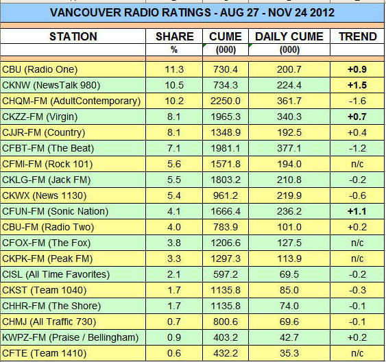 Vancouver radio ratings for autumn 2012