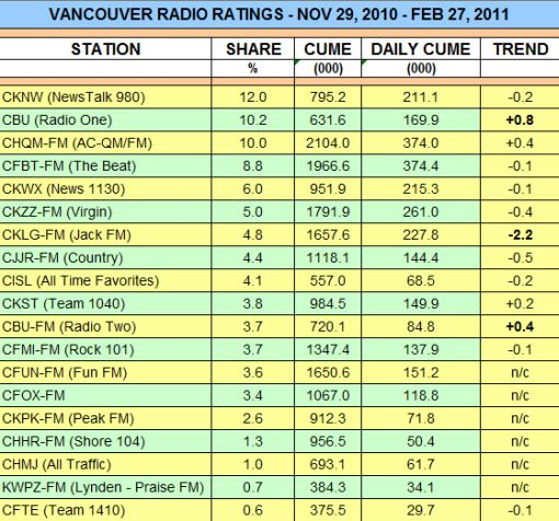 radio-ratings-winter-2011-2.jpg