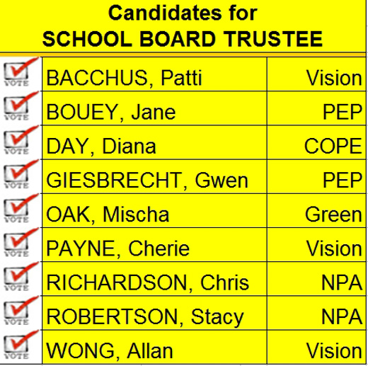 VanRamblings' 2014 Vancouver Civic Election School Board Endorsements