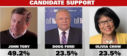 John Tory, Doug Ford, Olivia Chow, candidates for Mayor of Toronto