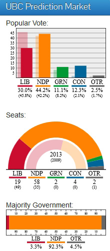 BC ELECTION 2013, UBC Prediction Market April 24 2013