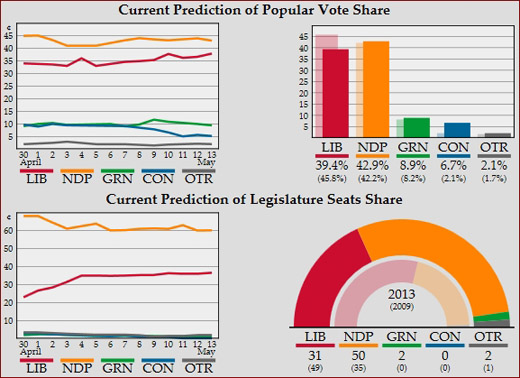 UBC's Sauder School of Business Election Prediction Market analysis
