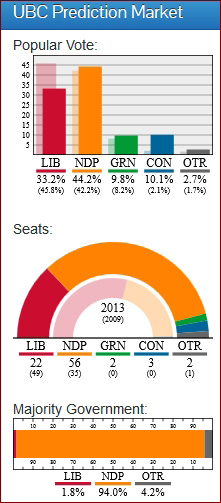 BC ELECTION 2013, UBC Prediction Market May 2 2013