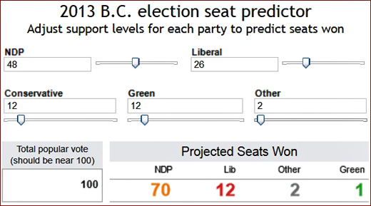 VANCOUVER SUN BC ELECTION TOOL PREDICTS MASSIVE NDP WIN