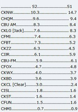 VANCOUVER SPRING 2006 RADIO RATINGS